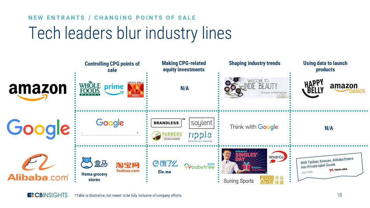 Disrupting The CPG Industry: How Brands Can Adapt To The Future