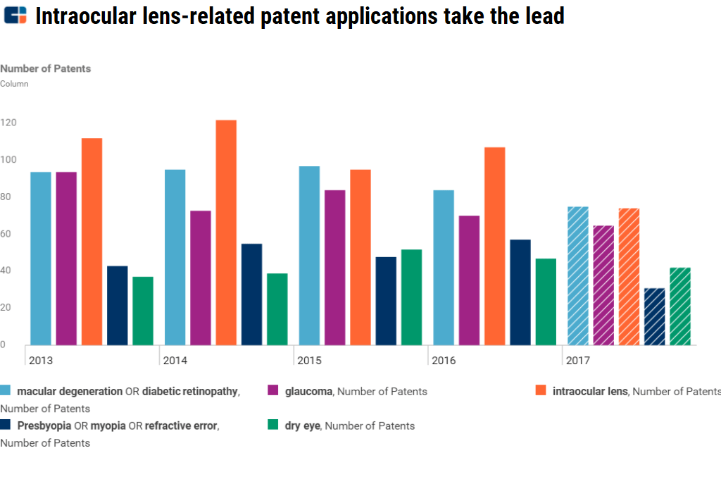e2b66b7d3f As companies increasingly research eye diseases and patent potential new  treatments