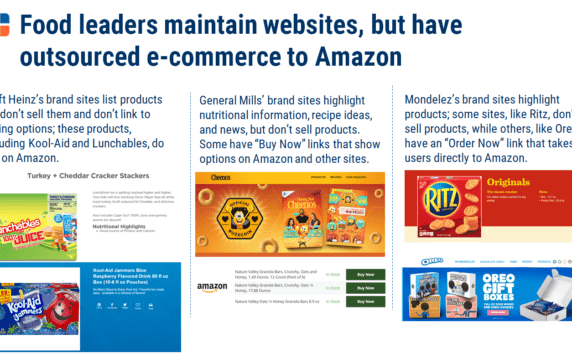 9a4bf5e8b The Marketplace Threat  How CPG Companies Handle Amazon - CB Insights  Research