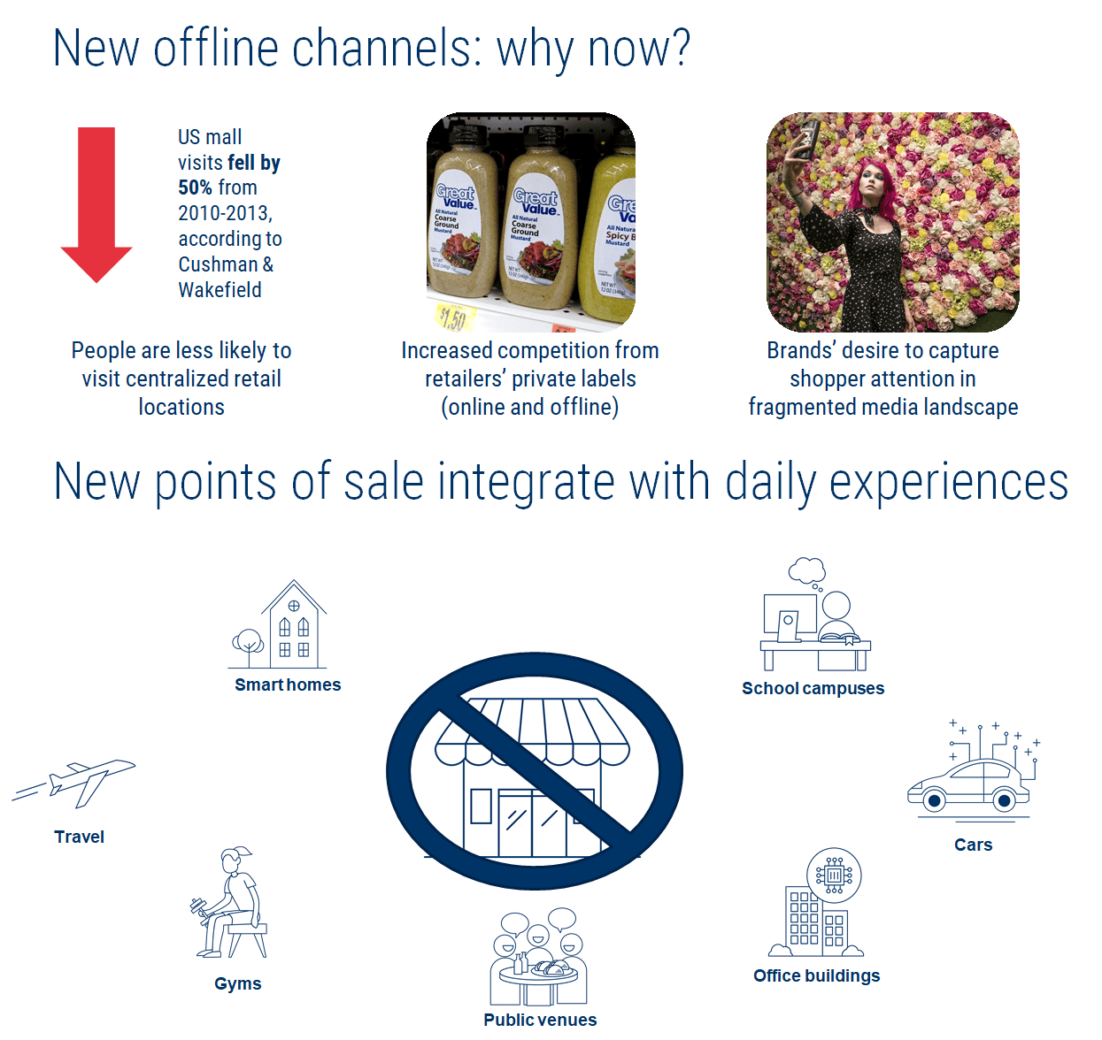 Disrupting The CPG Industry: How Brands Can Adapt To The