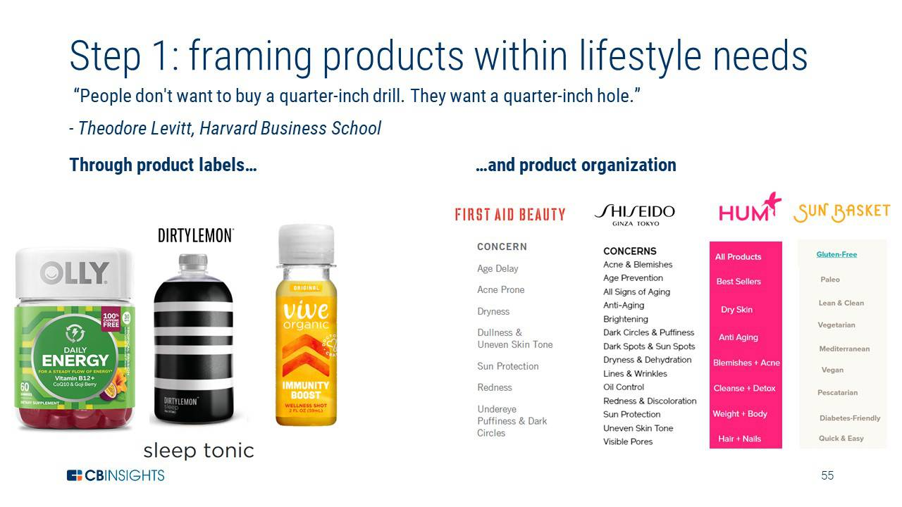Disrupting The CPG Industry: How Brands Can Adapt To The Future Of
