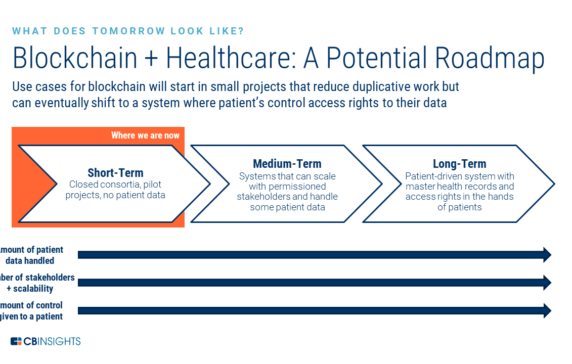 cbinsights.com - How Blockchain Technology Could Disrupt Healthcare - CB Insights Research