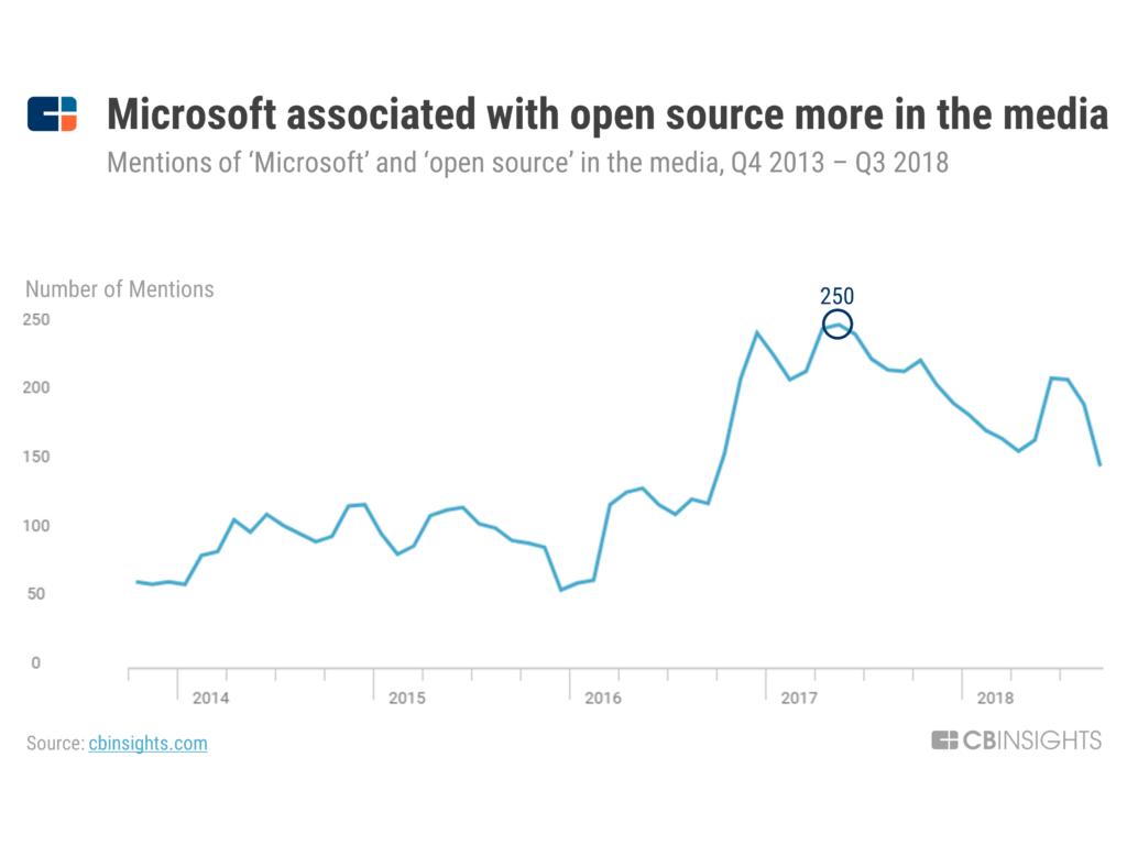 Microsoft Strategy Teardown