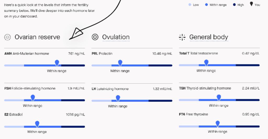 Modern fertility sample fertility test