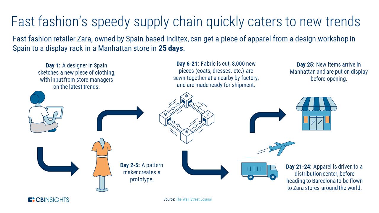 zara supply chain problems
