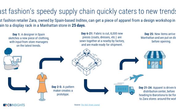 8314bfca89 Zara s Speedy Apparel Supply Chain Visualized - CB Insights Research