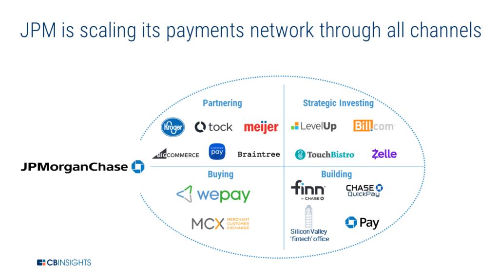 JP Morgan payments network channels