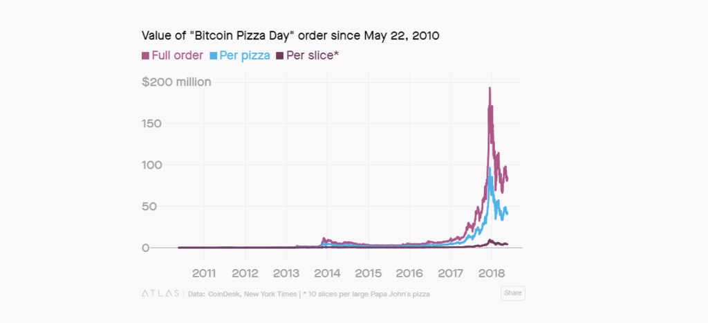 bitcoin pizza day prices