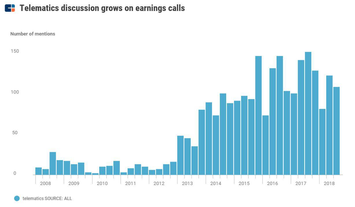 Which Insurers Are Talking Up Telematics On Earnings Calls?