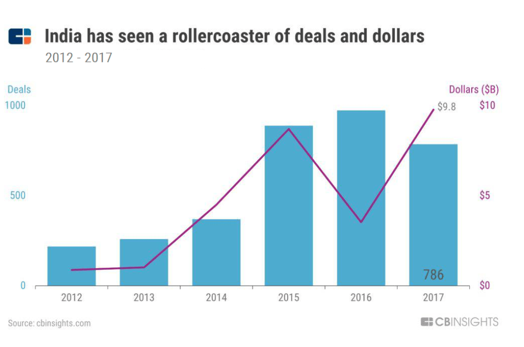 As Early-Stage Deals Fall In India, Unicorns Continue To