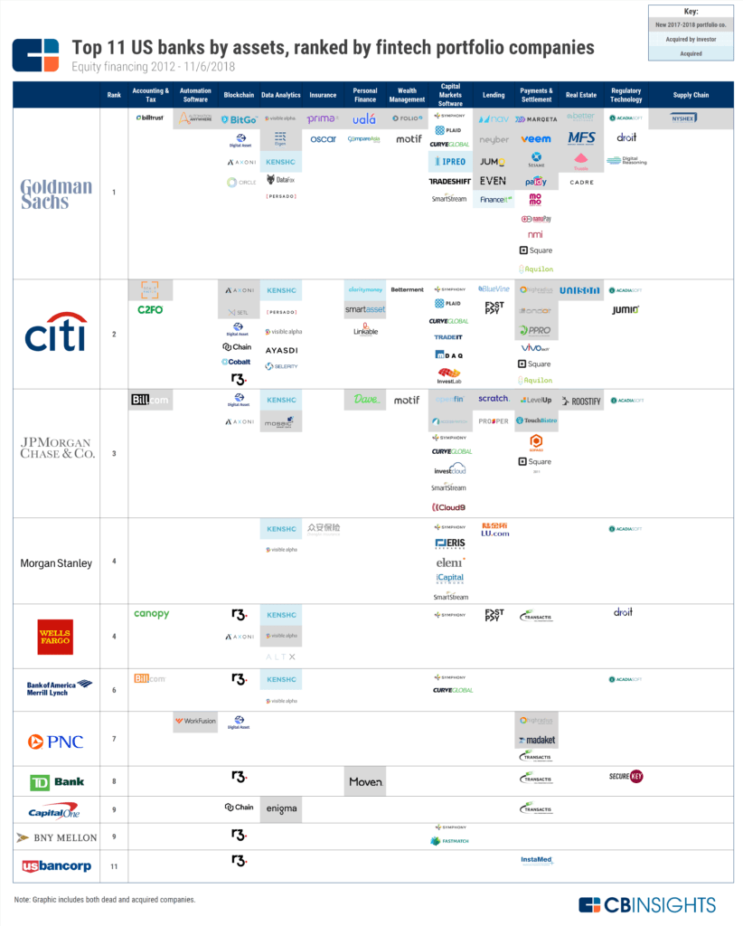 bank investment in fintech