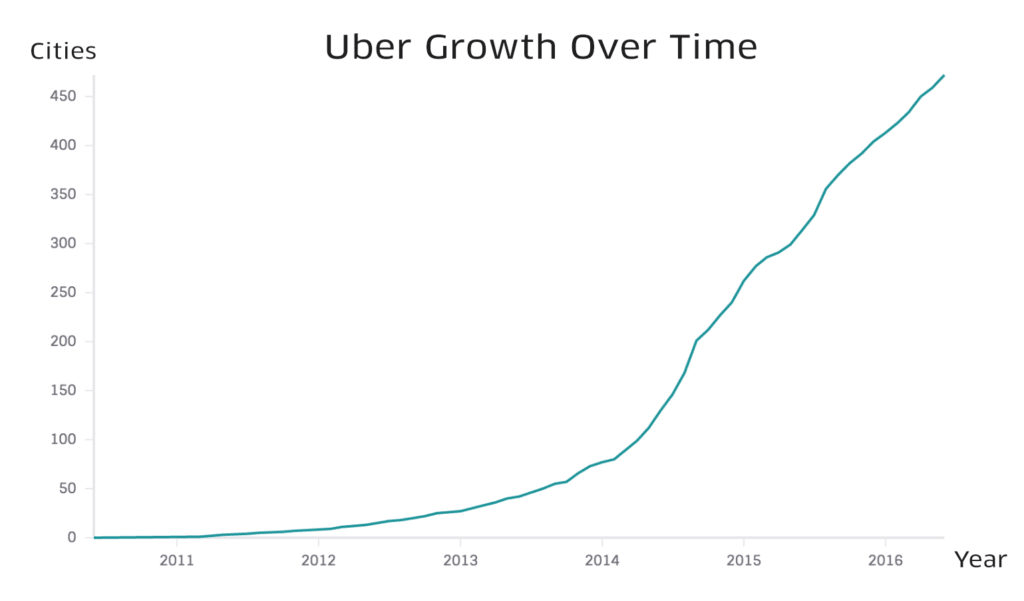 uber business model analysis