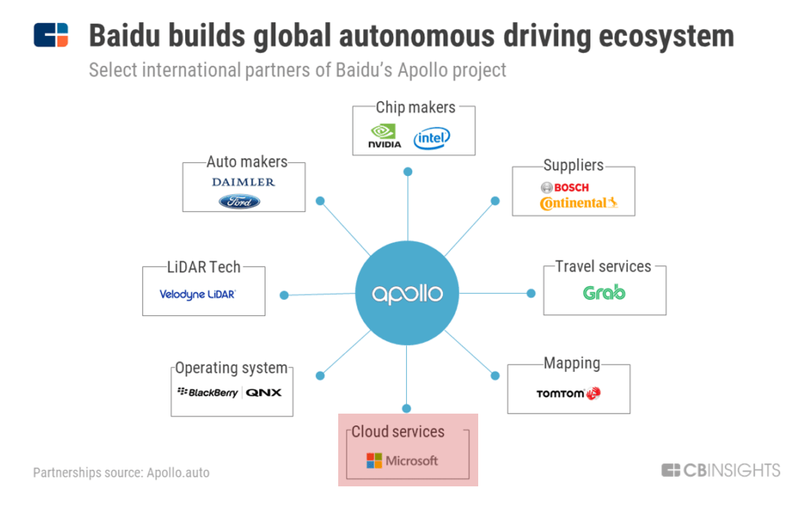 How Big Tech Is Tackling Auto & Mobility - CB Insights Research