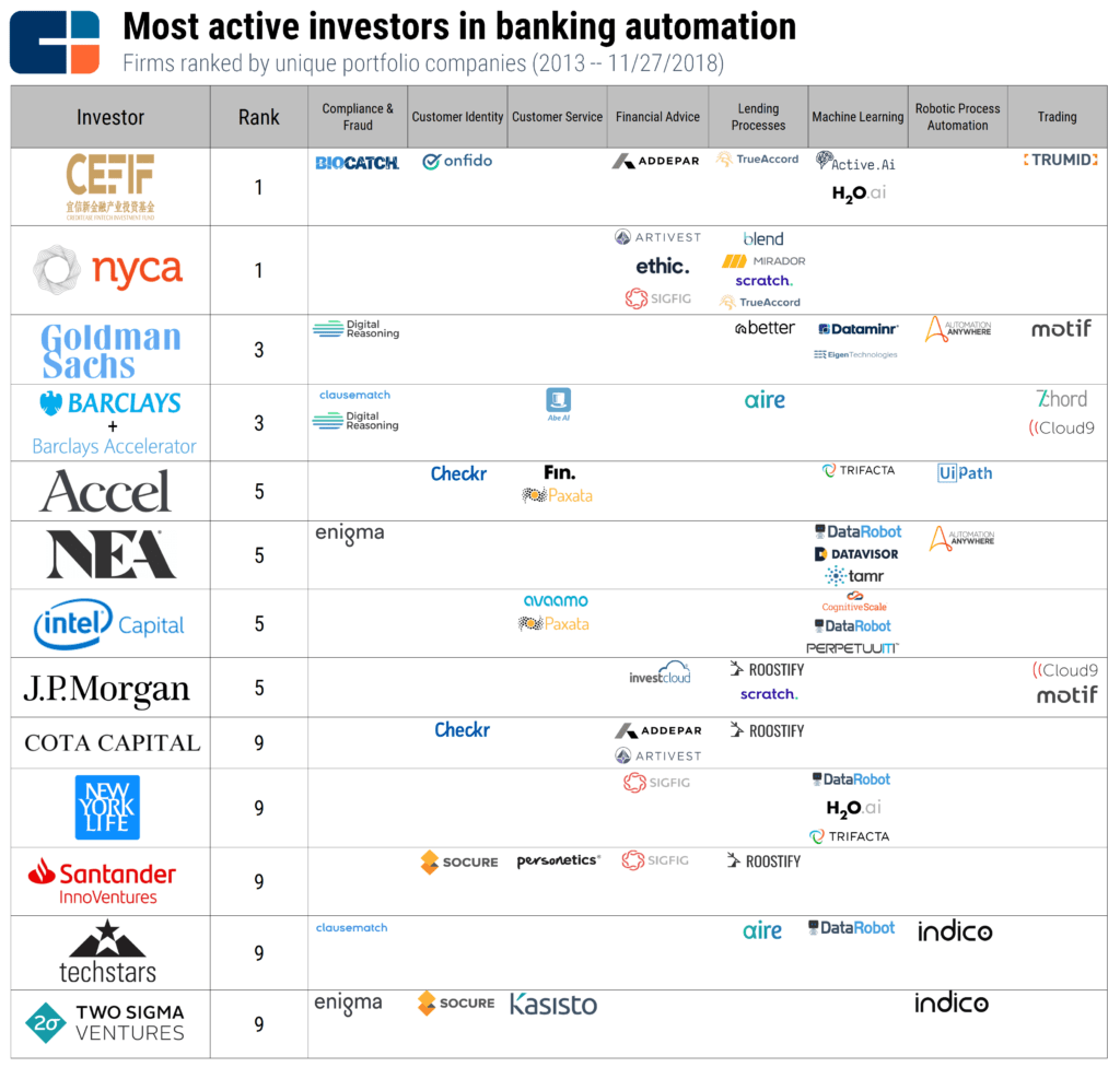 The Most Active Investors In Banking Automation