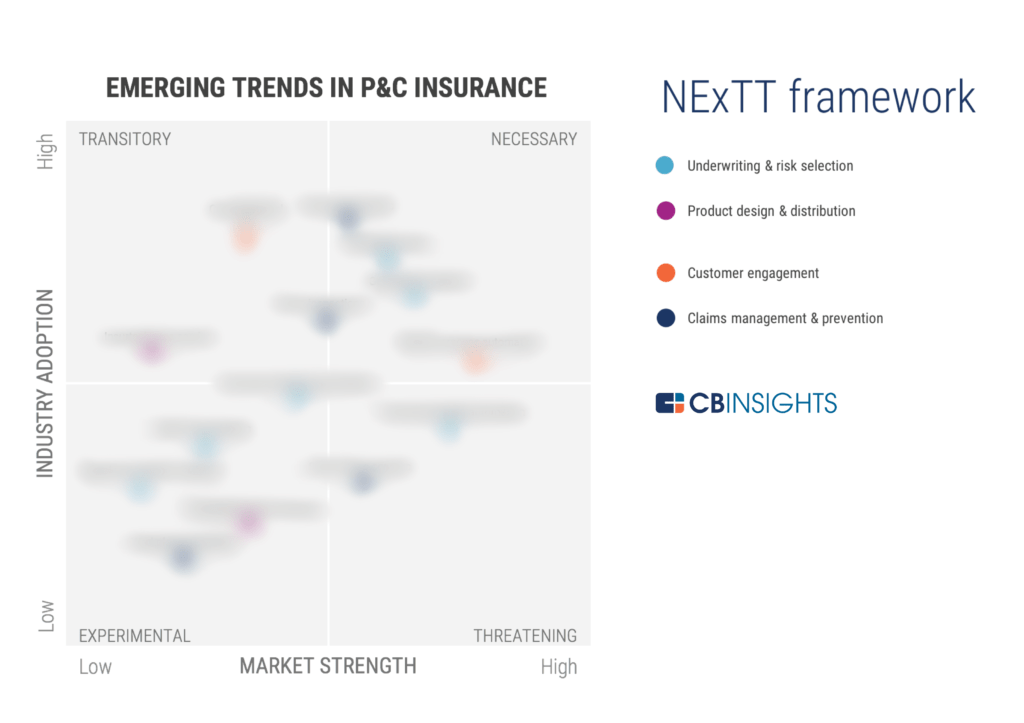 P&C-Insurance-Trends