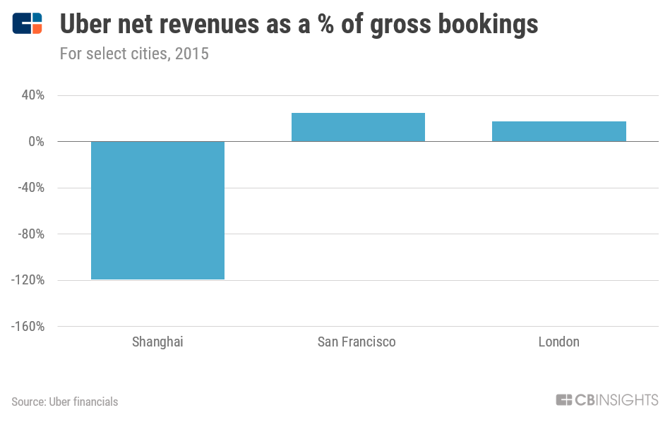 uber net revenue