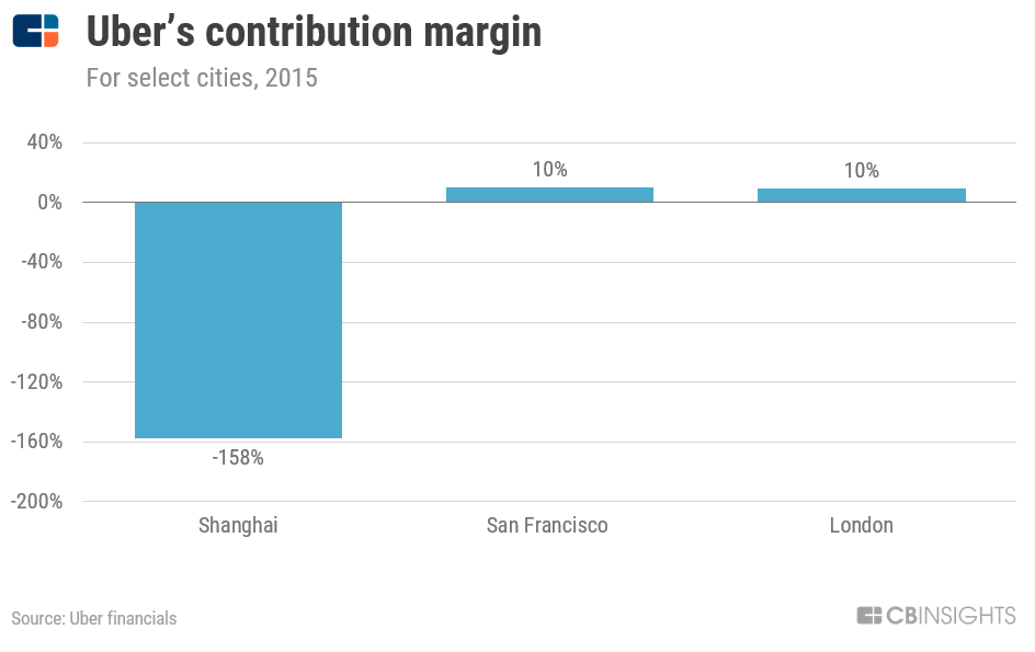 How Uber Makes — And Loses — Money - CB Insights Research