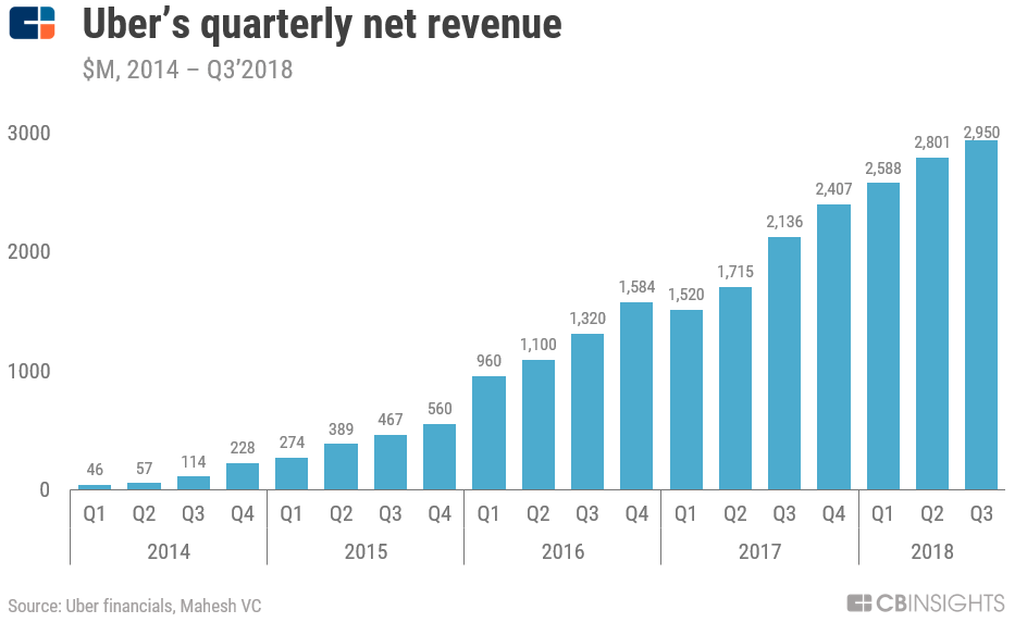 uber quarterly net revenue
