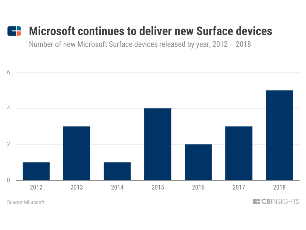 Microsoft Strategy Teardown