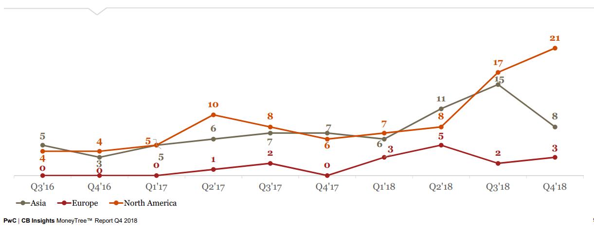 Venture Capital Funding Trends Report Q4 2018