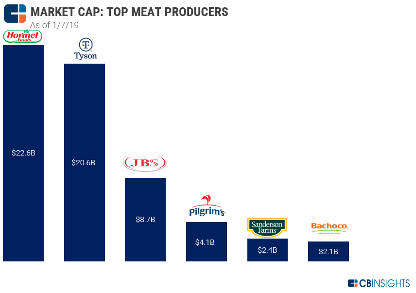 meat producer market cap