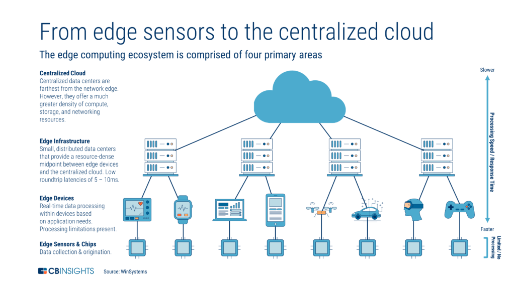 The Edge Computing Ecosystem From Sensors To The