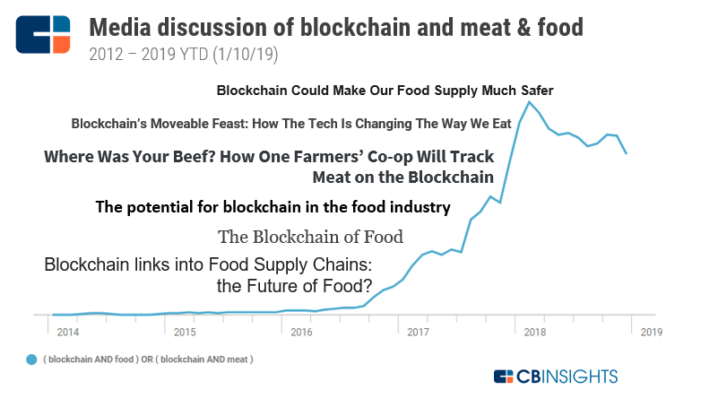 fast food industry value chain