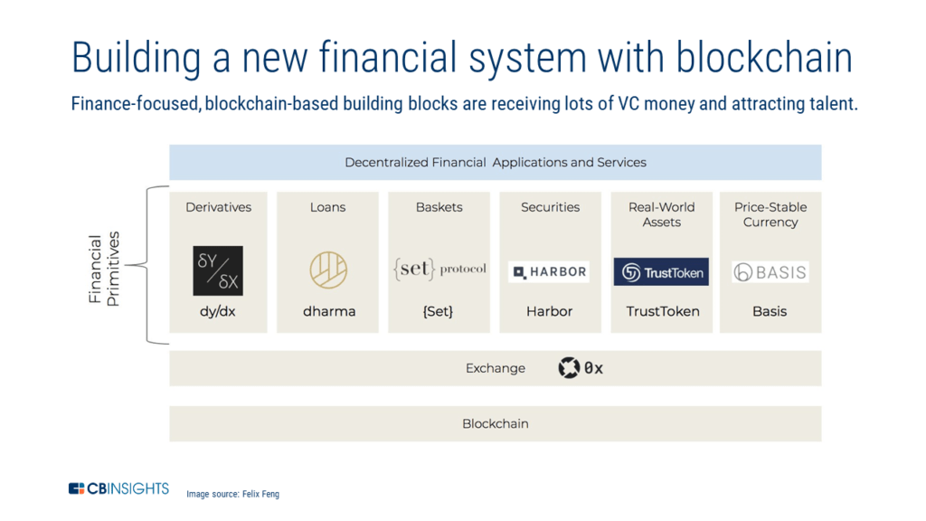 an infographic showing how blockchain is being integrated into financial services