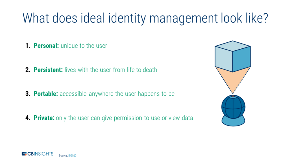 an infographic showcasing 4 attributes of ideal identity management: personal, persistant, portable, and private