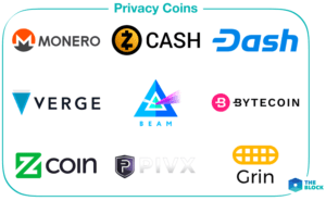 an infographic showing 9 examples of privacy coins, another key blockchain trend to watch in 2019