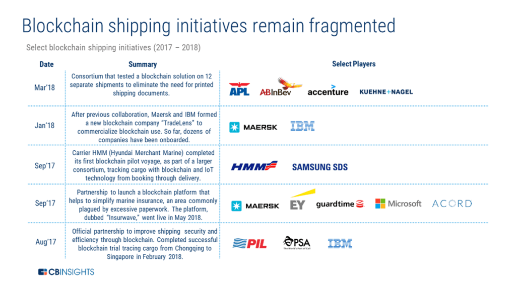 a table showing different blockchain shipping initiatives launched between August 2017 and March 2018