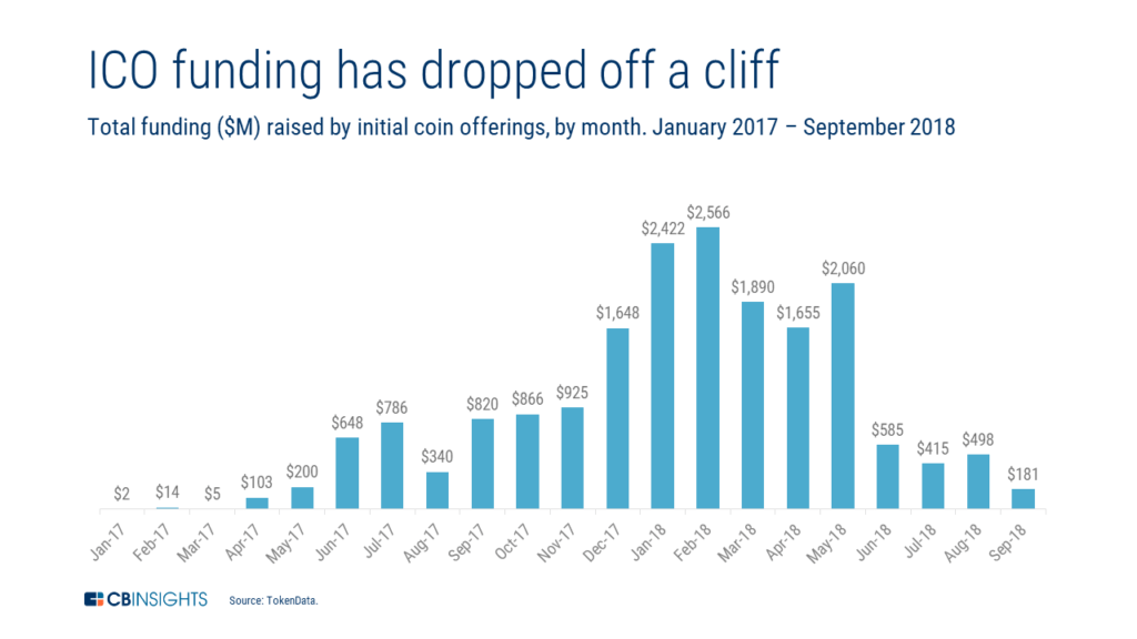 a chart showing how monthly funding to ICOs, one of the key blockchain trends to watch this year, has declined severely since February 2018