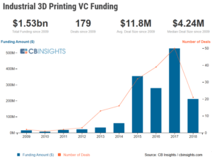 a chart showing venture capital funding to industrial 3D printing, a rising advanced manufacturing trend. Funding maxed out in 2017, followed by a steep decline in 2018.