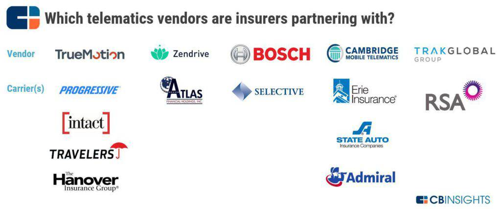 An infographic showing partnerships between telematics vendors and insurance carriers. Telematics is one of the top P&C insurance trends to watch in 2019.
