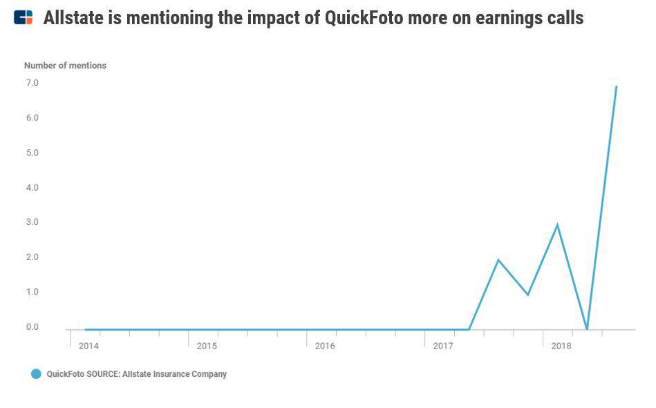 a chart showing how Allstate Insurance frequently mentioned QuickFoto, its virtual auto claims service, on earnings calls in 2018