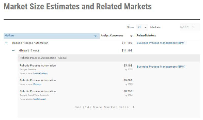 a table showing the estimated market size for robotic process automation