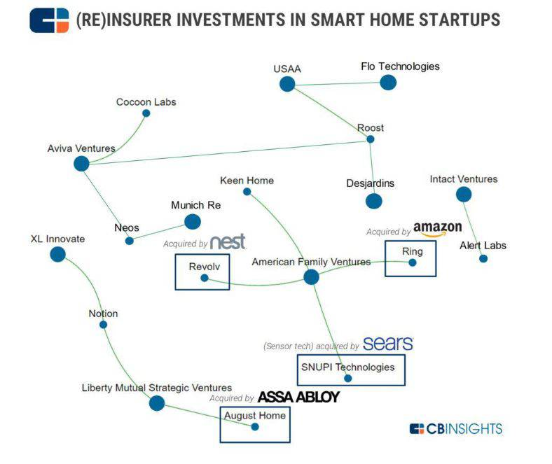 an infographic showing insurer and reinsurer investments in smart home startups