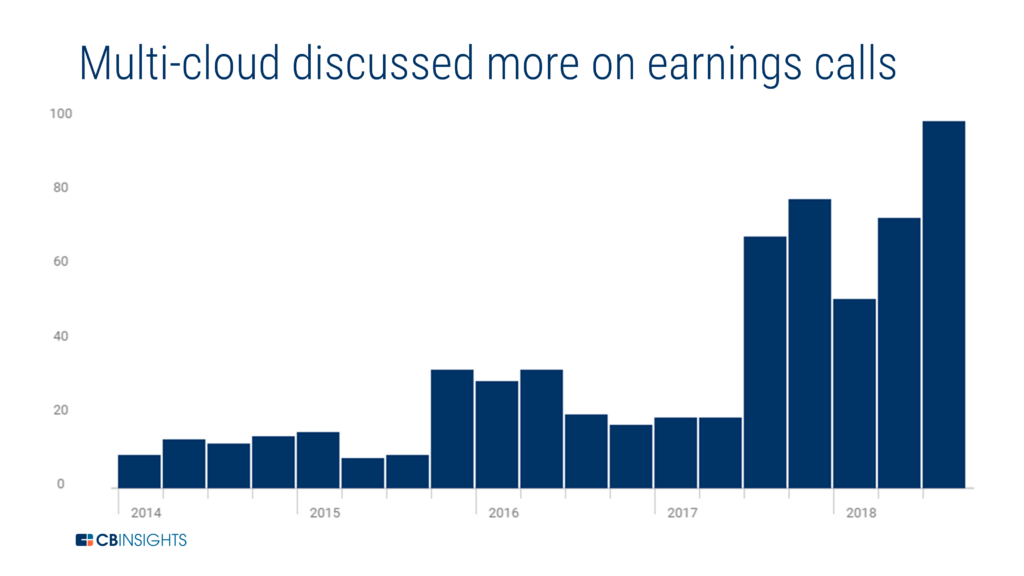 a chart showing how mentions of multi-cloud strategies on earnings calls have increased in 2018