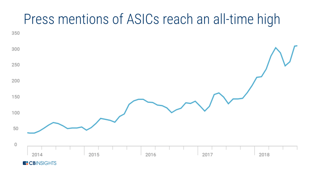 a chart showing how press mentions of ASICs, one of the top enterprise trends to watch, have reached an all-time high