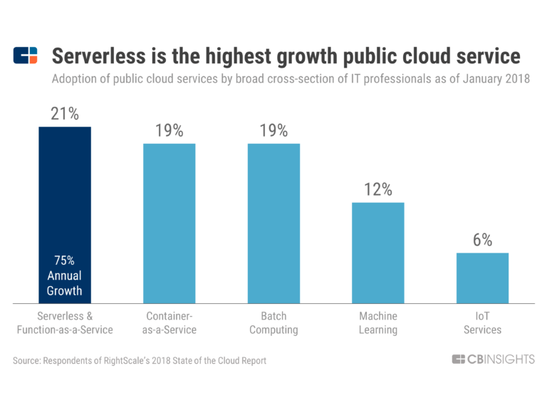 a chart showing how serverless computing, one of the top enterprise IT trends, is the highest-growth public cloud service