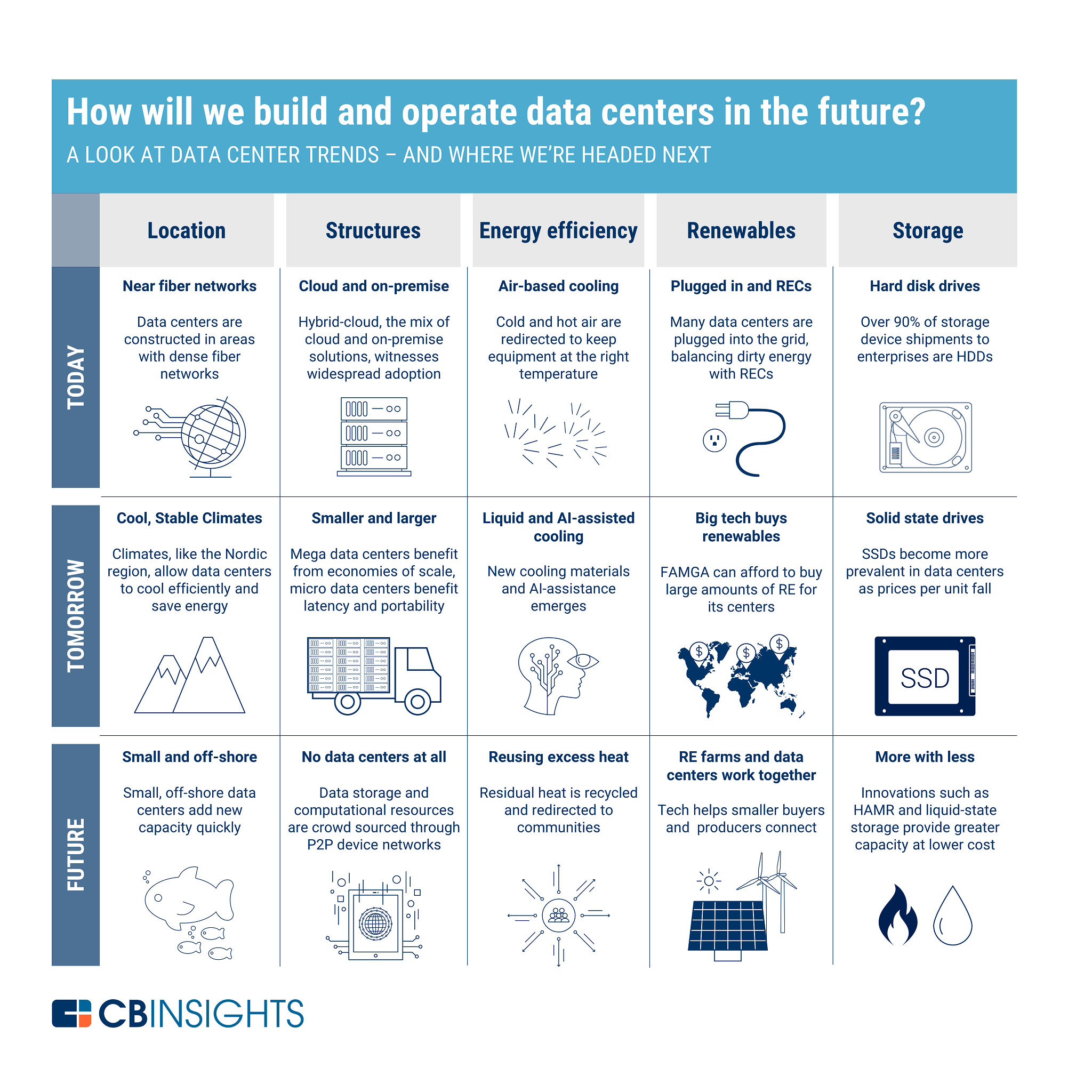 The Future Of Data Centers - CB Insights Research