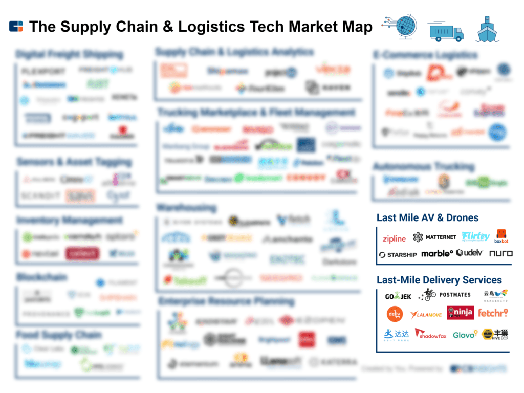 an infographic showing startups in the supply chain and logistics space, including last-mile delivery