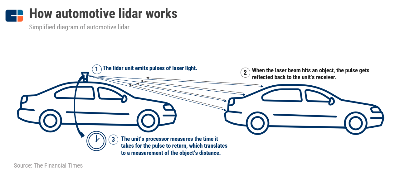 State Of Lidar: Funding Trends, Patent Activity, Corporate