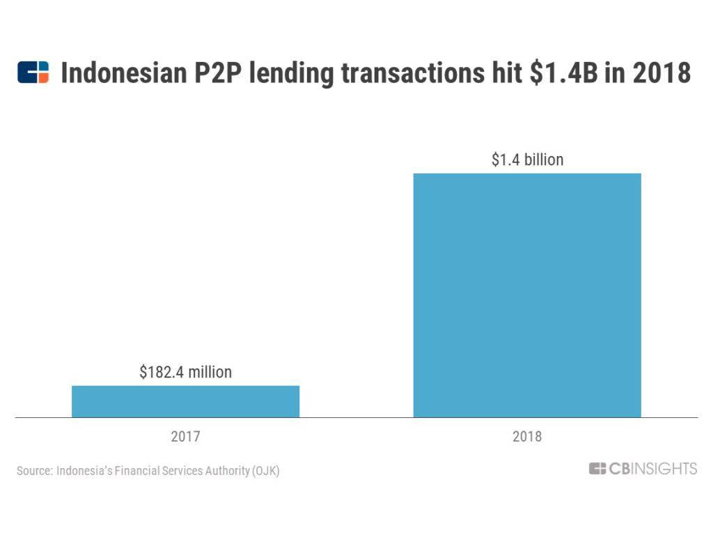 indonesiap2ploans