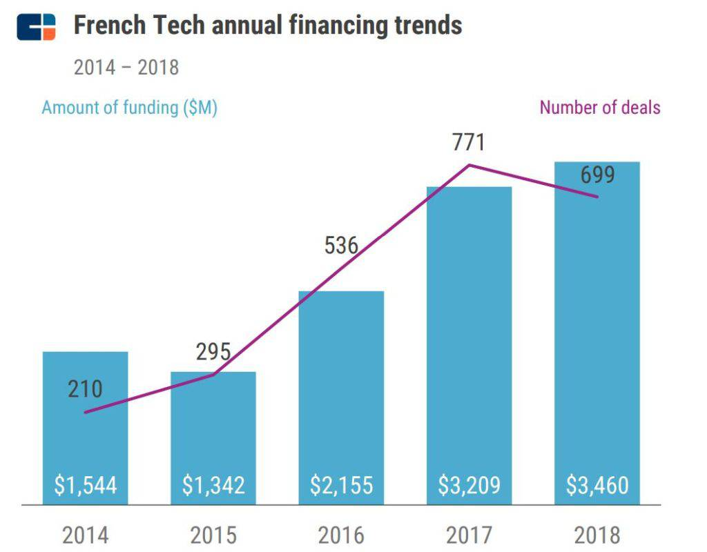 French Tech Annual Financing