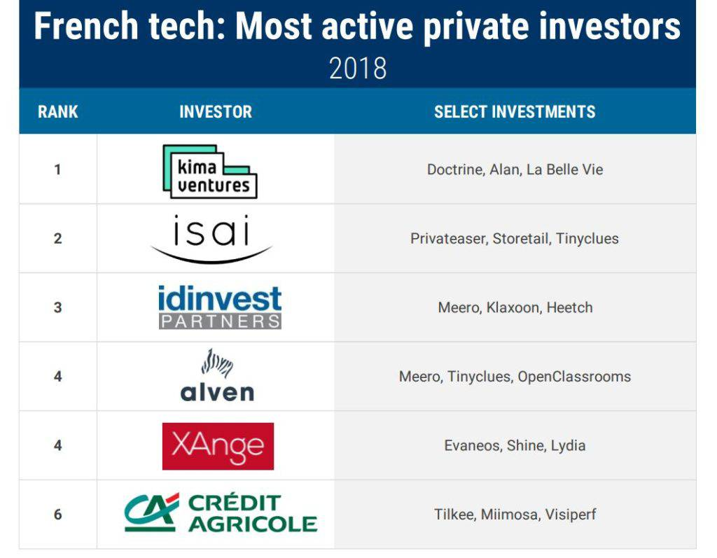 French Tech Active Investor