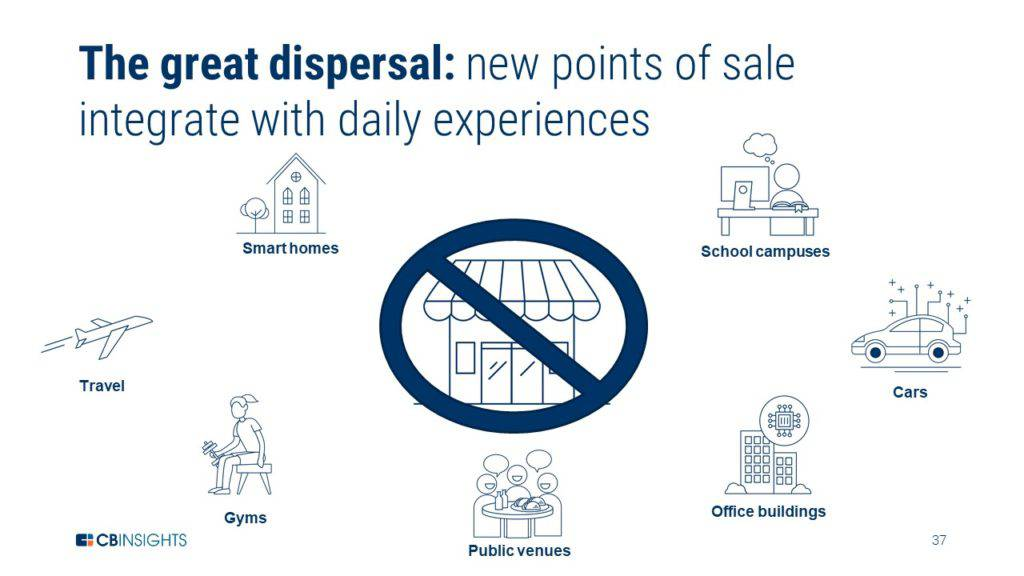 an infographic showing different examples of new points of sale, one of the leading F&B trends to watch this year.
