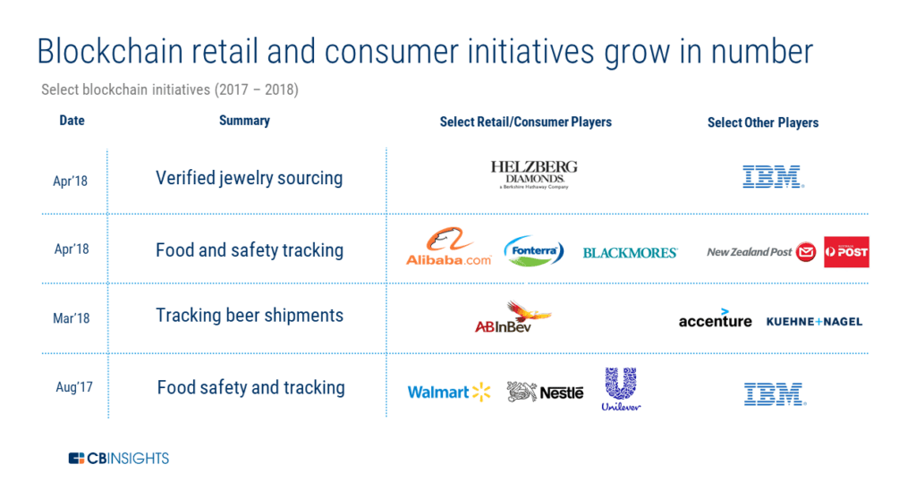 an infographic showing different blockchain retail and consumer initiatives since August 2017