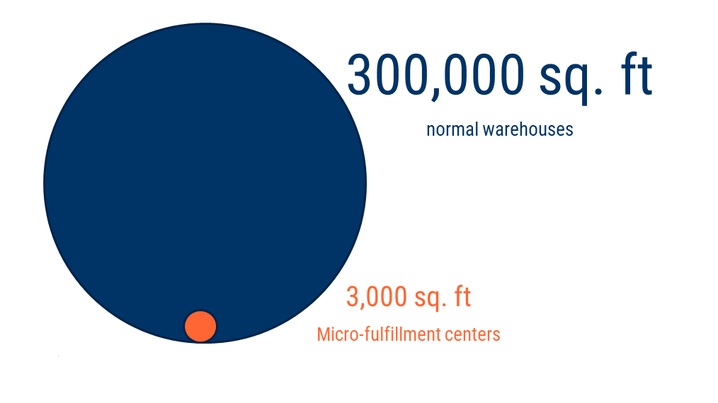 an infographic showing how micro-fulfillment centers typically only occupy 3,000 square feet, compared to traditional warehouses that can require as much as 300,000 square feet.