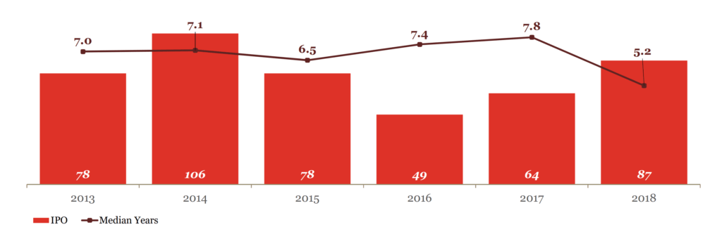 graph of IPOs and average years to exit for VC-backed US companies 2013 to 2018